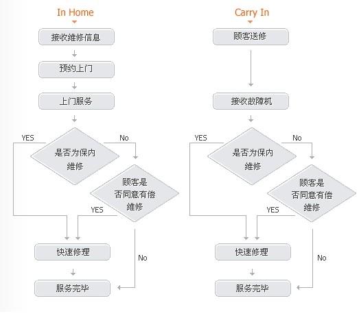 计算机硬件分支结构流程图